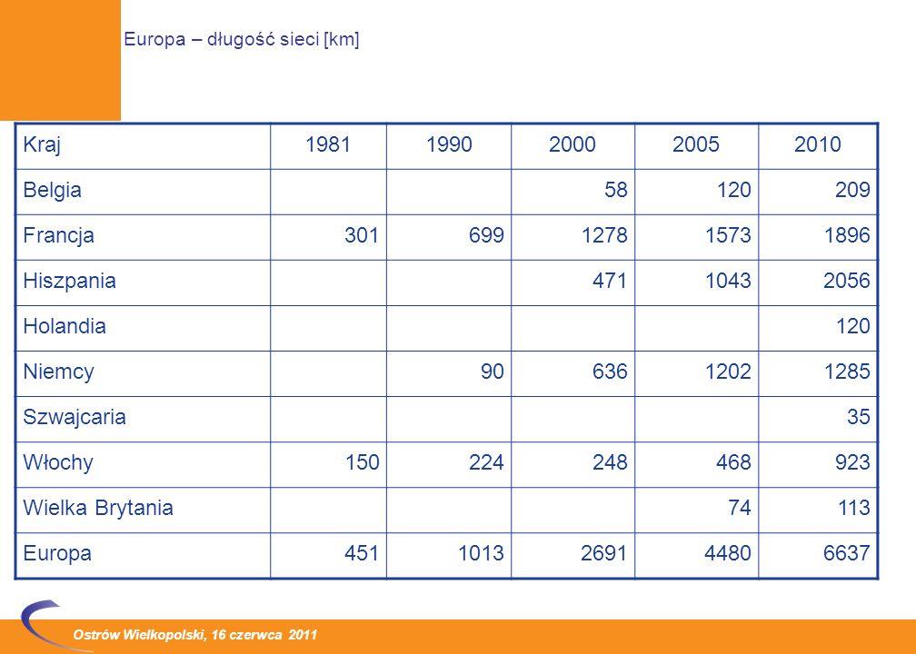 Europa – długość sieci [km]